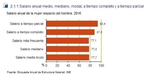 Datos INE 2